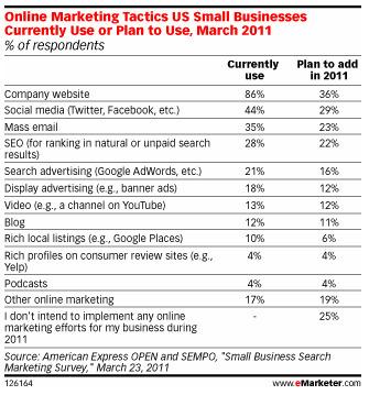 Aux USA, les PME Préfèrent Les Médias Sociaux Au Search Marketing   CuraPure   Scoop.it