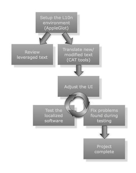 The Mac Localization Process (Xcode / iOS) | russian translations | Scoop.it