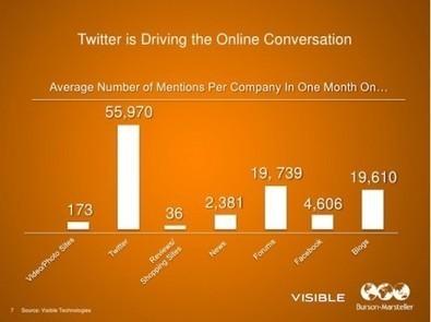 PRESENTATIE: Twitter wereldwijd de #1 bij organisaties- SocialMedia.nl nieuws marketing cijfers   Social Media Overzicht   Scoop.it