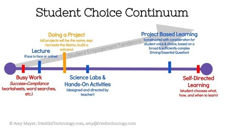 An Excellent Visual About Student Choice | Resources for Teaching | Scoop.it
