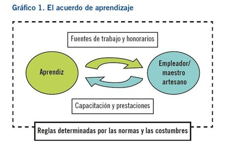 """Cómo mejorar los sistemas de aprendizaje informal"" 