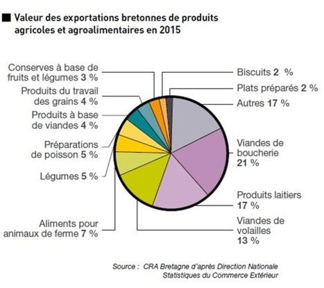 themavision.fr - Les chiffres clés de l'Agriculture et de l'Agroalimentaire en Bretagne - Edition 2016 | Alimentation Santé Environnement | Scoop.it