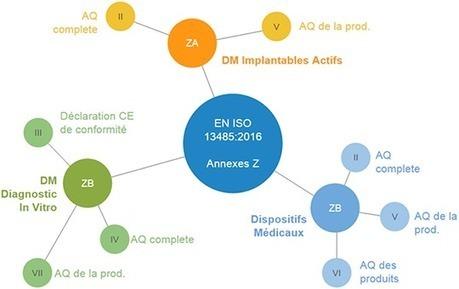 NF EN ISO 13485:2016 et finalités réglementaires | Dispositifs Médicaux, e-santé | Scoop.it