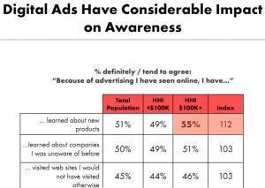 Study: Digital Ads Impact AffluentAmericans | Radio 2.0 (En & Fr) | Scoop.it