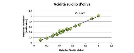 Analisi dell'acidità olio di oliva semplici e rapide | analisi-alimentari | Olio Extravergine Italiano Costa | Scoop.it