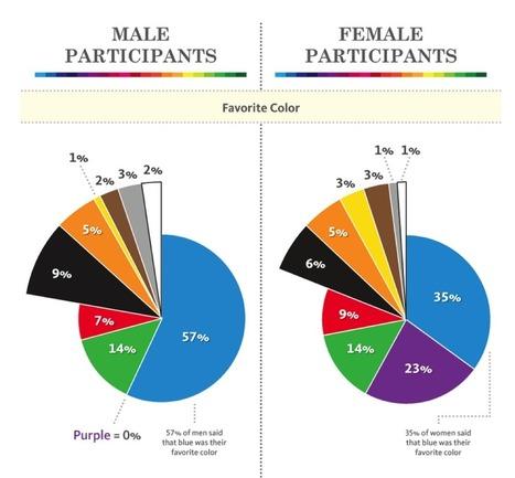 Psychologie et impact des couleurs en email marketing | Webmarketing | Scoop.it