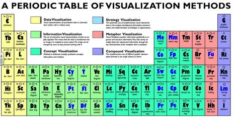 A Periodic Table of Visualization Methods | Differentiated Instruction | Scoop.it