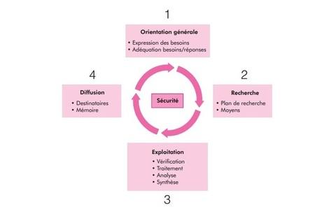 La veille pour les pauvres : comment s'organiser ? | Educación flexible y abierta | Scoop.it