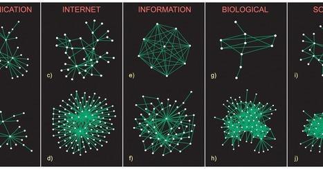 Análisis de redes sociales: Taxonomía de estructuras de comunidades en grandes redes | Investigación Educativa | Scoop.it