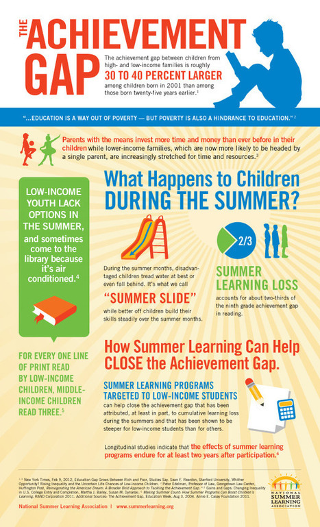 National Summer Learning Association | Infographics for English class | Scoop.it