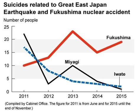 Fukushima cinq ans après : quel impact sanitaire ? | Japon : séisme, tsunami & conséquences | Scoop.it