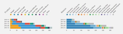 55 Charts That Prove Governments Are Increasingly Censoring Your Internet   Technologies numériques & Education   Scoop.it