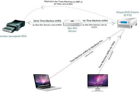 Sécurisation de système de sauvegarde d'un groupe de travail sous Mac | InPeople | Scoop.it