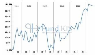 FR0010654830 - LFIP Actions Euro - Part R | Fonds OPCVM les plus consultés sur Fund KIS | Scoop.it