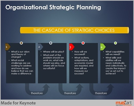 Example of Strategic Planning Presentation Slide | Examples of visual communication | Scoop.it