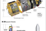 Inside Japan's Huge Space Truck (Infographic) | The Cosmos | Scoop.it