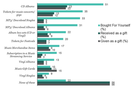 MUSIC FANS DELIVER VERDICT ON DIGITAL VERSUS PHYSICAL: IT'S NOT EITHER/OR – IT'S BOTH! | digital content | Scoop.it