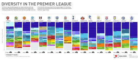 Football : la Premiere League anglaise de toutes les couleurs   Journalisme graphique   Scoop.it