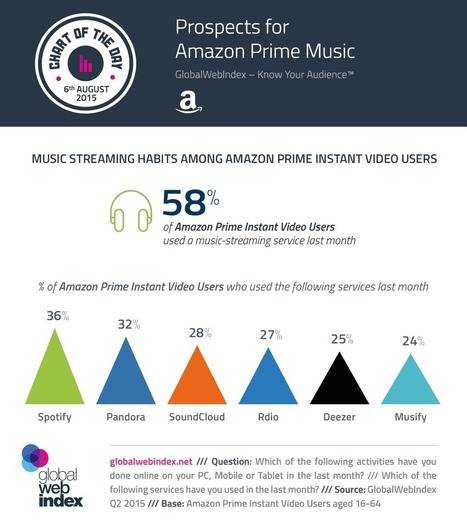 Prospects for Amazon Prime Music | E-Music ! | Scoop.it