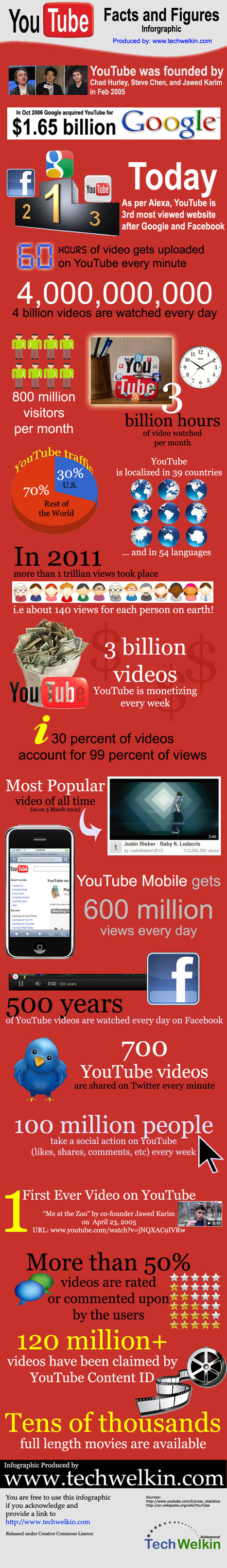 Mind Numbing YouTube Facts,Figures and Statistics - Infographic | Allround Social Media Marketing | Scoop.it