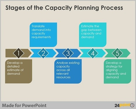 Visualize Capacity Planning Using PowerPoint Business Diagrams | PowerPoint Presentation Tools and Resources | Scoop.it