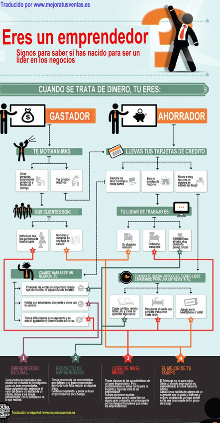¿Eres emprendedor? #infografia #infographic #entrepreneurship ... | Entrepreneurismo | Scoop.it