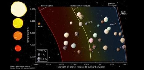Les 20 exoplanètes les plus prometteuses | Beyond the cave wall | Scoop.it