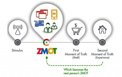 Du point de vente au chemin de la vente : le Zero Moment of Truth | M-CRM & Mobile to store | Scoop.it