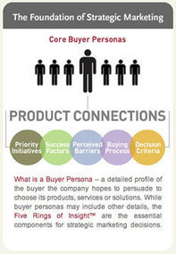 What are Buyer Personas and Why Are They Important for Your Business? | Business 2 Community | Public Relations & Social Media Insight | Scoop.it