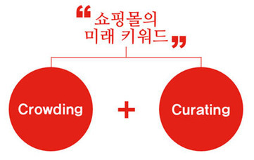 """쇼핑몰의 미래 키워드 """"크라우드 큐레이팅(Crowd Curating)""""   About Curation   Scoop.it"""