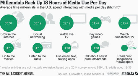 Data Point: How Many Hours Do Millennials Eat Up a Day? | digital mentalist  and cool innovations | Scoop.it