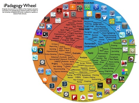 A New Fantastic Bloom's Taxonomy Wheel for iPad Apps ~ Educational Technology and Mobile Learning | apps educativas android | Scoop.it