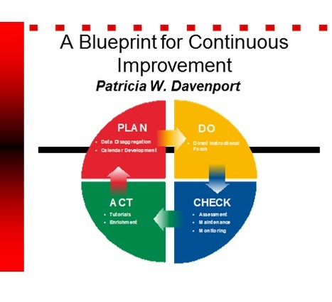 A BluePrint for Continuous Improvement | Positive Behavior Intervention & Supports:  Oakland County | Scoop.it