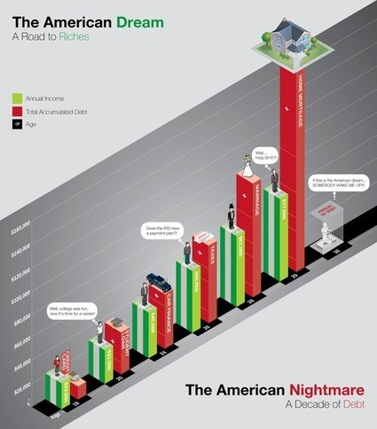 The American Dream: A Road to Riches (Income to Debt Infographic) | New Ideas ☼ Innovative Thinking | Scoop.it
