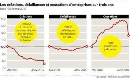 Les entreprises redressent la tête, maisrestent vulnérables | Passion Entreprendre | Scoop.it