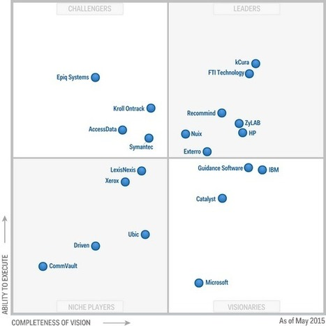 Magic Quadrant for E-Discovery Software | Litigation Support Project Management | Scoop.it