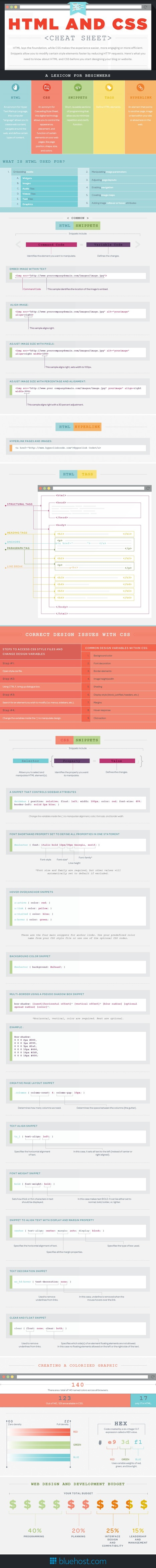 HTML & CSS Cheat Sheet | METROPOLIS STUFF | Scoop.it