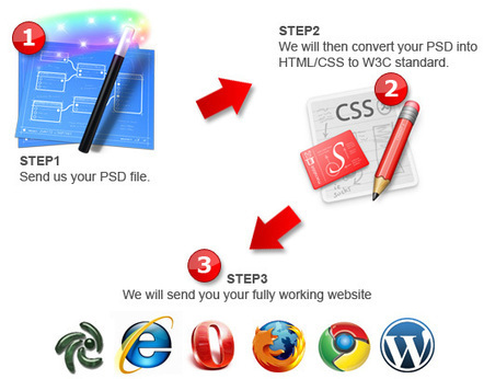 Psd To Html Conversion Services India Vrinsofts.com   Web Designing @Vrinsofts   Scoop.it