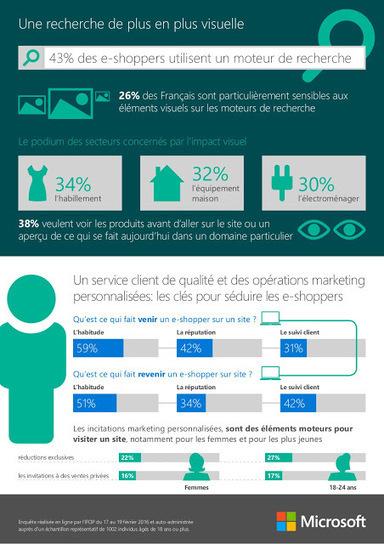 eCommerce : 53% des internautes français achètent fréquemment en ligne - Arobasenet.com | Acheteurs, Shopper and Consumer Insights. | Scoop.it