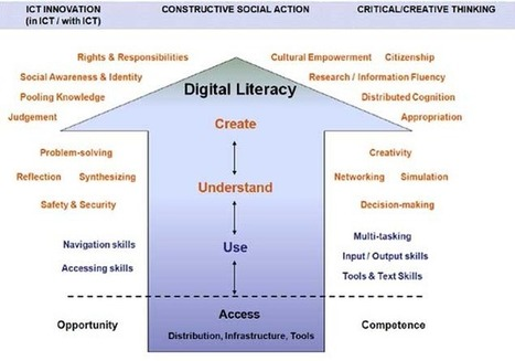 Digital Literacy Fundamentals | MediaSmarts | Language Learning: Digital tools and virtual spaces | Scoop.it