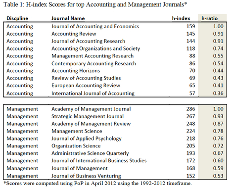 A Simple Journal Ranking Tactic to Address Coercive Citation and Discipline-Specific Citation Density in Academic Business Journals; should a journal in a discipline be judged relative to the prowe...   Dual impact of research; towards the impactelligent university   Scoop.it