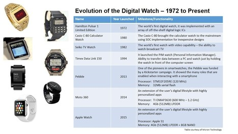 the history of digital watches iot lighting