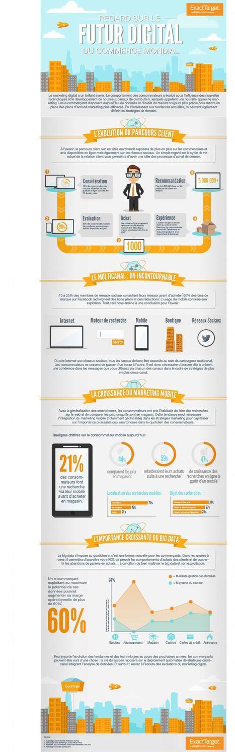 Marketing Digital: définition avec exemples   Clic France   Scoop.it