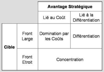 Stratégie générique pour un avantage concurrentiel durable (Porter) | L'Art de la Guerre et l'entreprise | Scoop.it