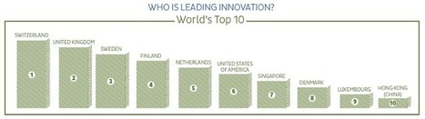 The World ranking of innovation: what to think about it ?... - WE-Open Innovation | innovation | Scoop.it