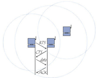 Les réseaux WiFi: La méthode d'accès   Cours Informatique   Scoop.it