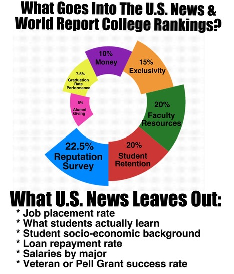 Infographic. US News & World Report College Rankings | Higher education's quality measured | Scoop.it