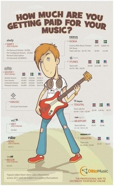 Spotify : une rivière de chansons pour des revenus au compte-goutte | Radio 2.0 (En & Fr) | Scoop.it