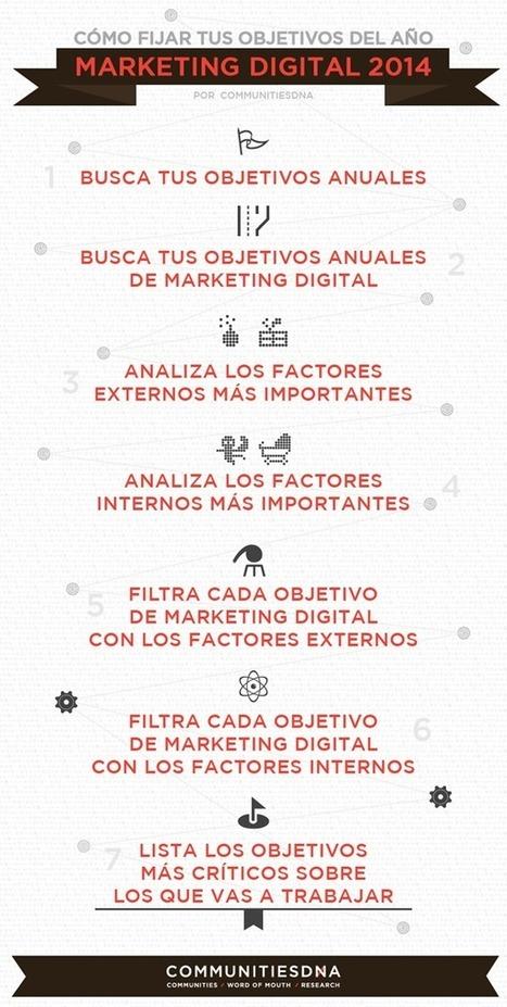 Cómo fijar objetivos de Marketing Digital en 2014 - CommunitiesDNA | Marketing digital | Scoop.it
