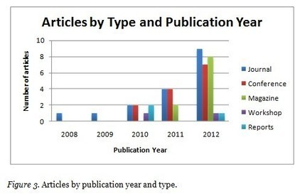 MOOCs: A systematic study of the published literature 2008-2012 | Liyanagunawardena | The International Review of Research in Open and Distance Learning | tech as a teaching and learning tool | Scoop.it